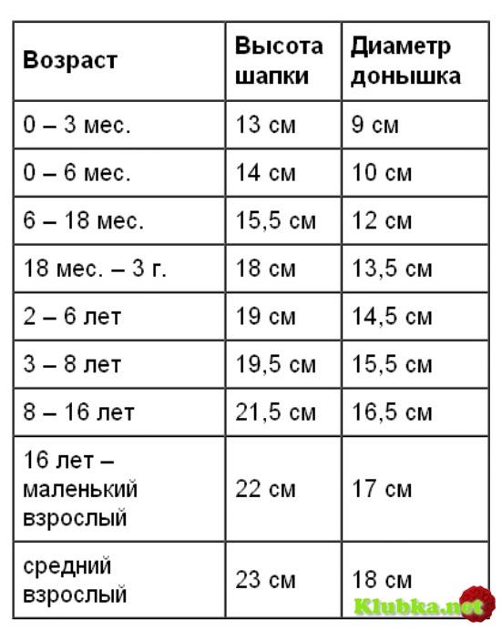 расчет вязания детской шапочки по меркам и по возрасту клубканет